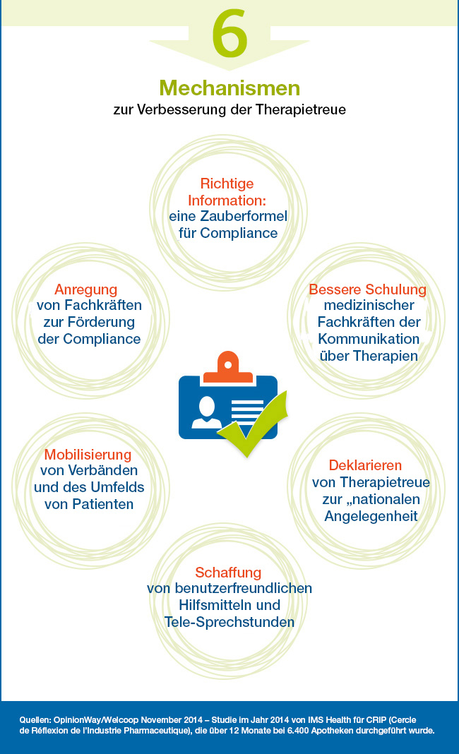 Die sechs Mechanismen zur Verbesserung der Therapietreue